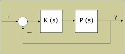 Open loop feedback system.